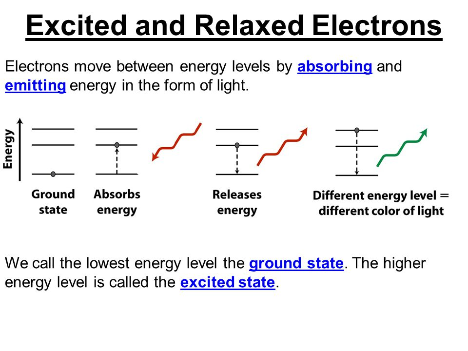 Electrons move between energy levels by absorbing and emitting energy in the form of light. We call the lowest energy level the ground state. The high