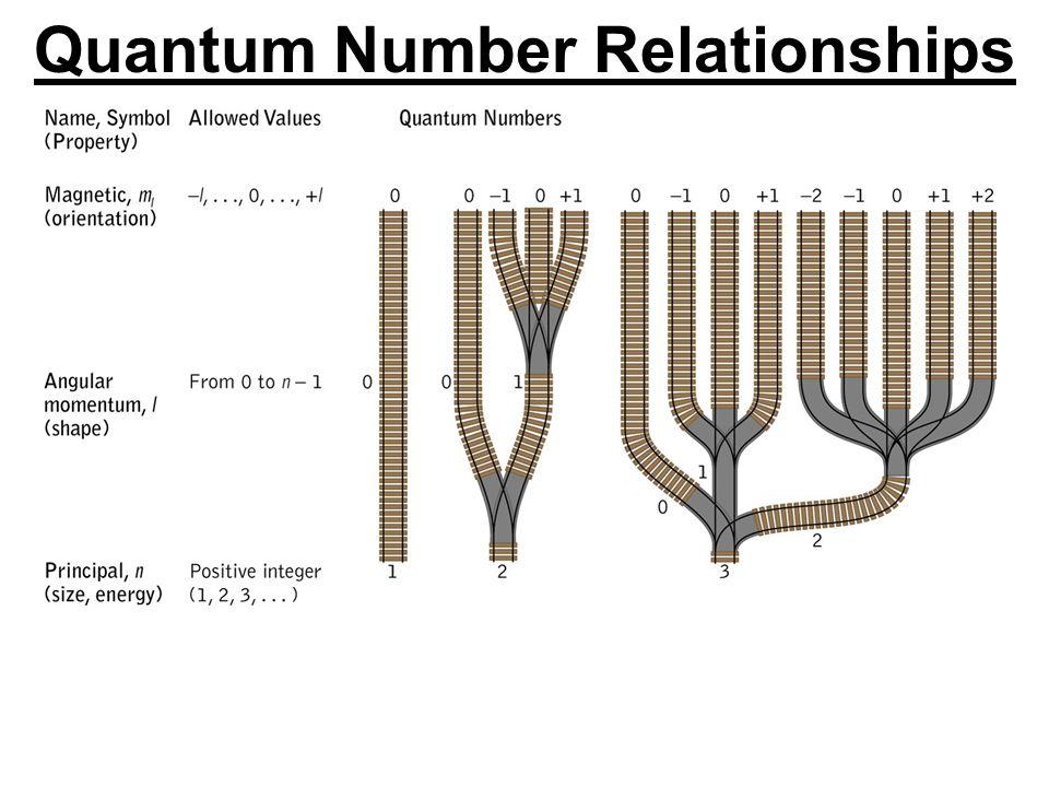 Quantum Number Relationships