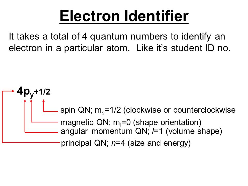 Electron Identifier It takes a total of 4 quantum numbers to identify an electron in a particular atom. Like it's student ID no. 4p y +1/2 spin QN; m