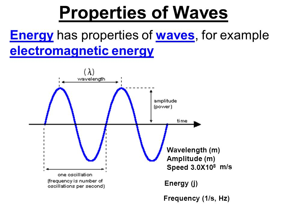 Properties of Waves Wavelength ( ) is the distance from one wave crest to another in meters.