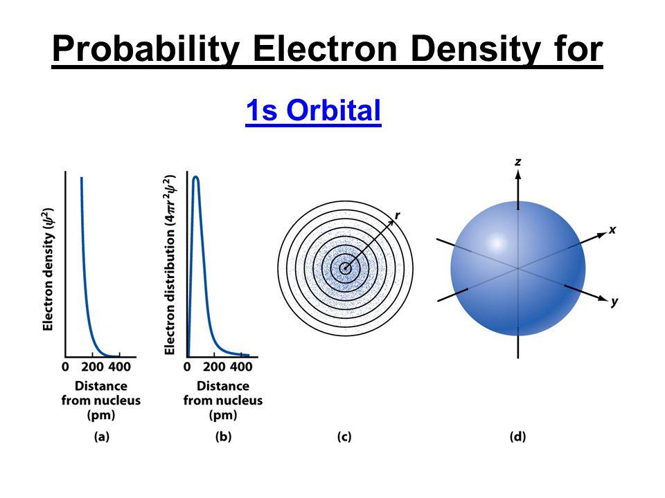 Probability Electron Density for 1s Orbital