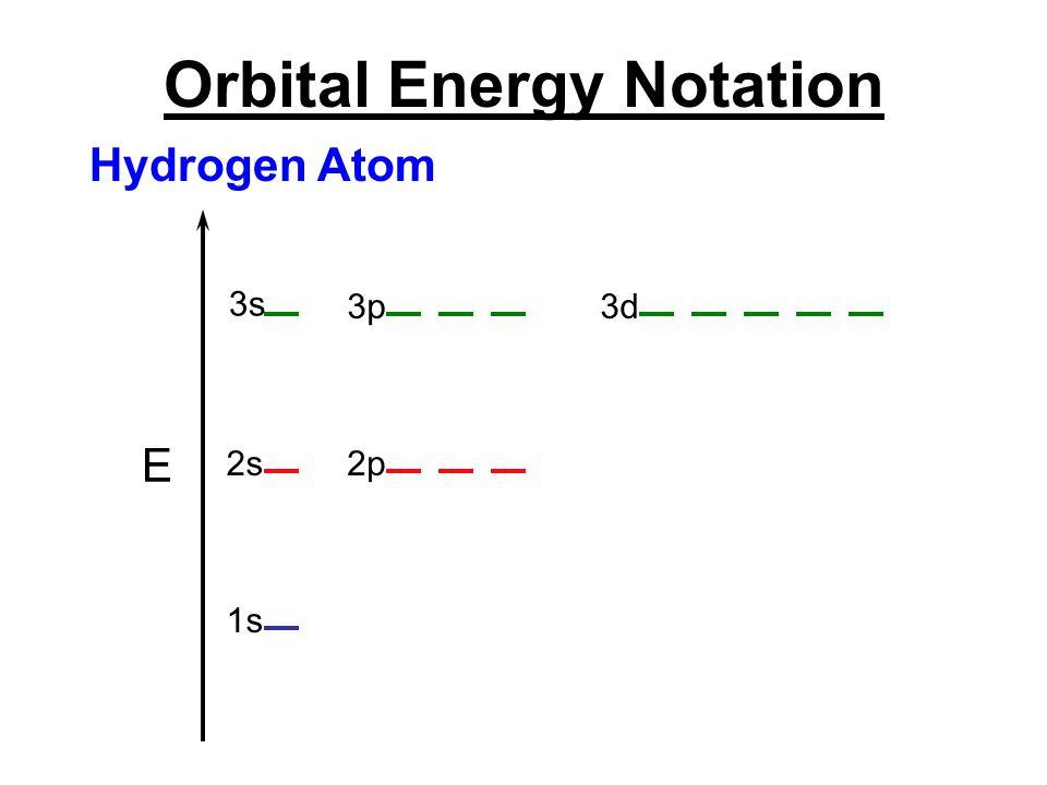 Orbital Energy Notation E 3s 3p3d 2s2p 1s Hydrogen Atom