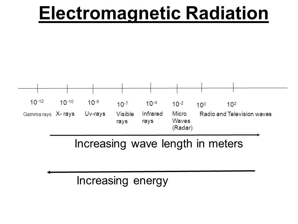 Electromagnetic Radiation 10 -12 10 -10 10 -8 10 -7 10 -4 10 -2 10 0 10 2 Gamma rays X- rays Uv-rays Visible rays Infrared rays Micro Waves (Radar) Ra