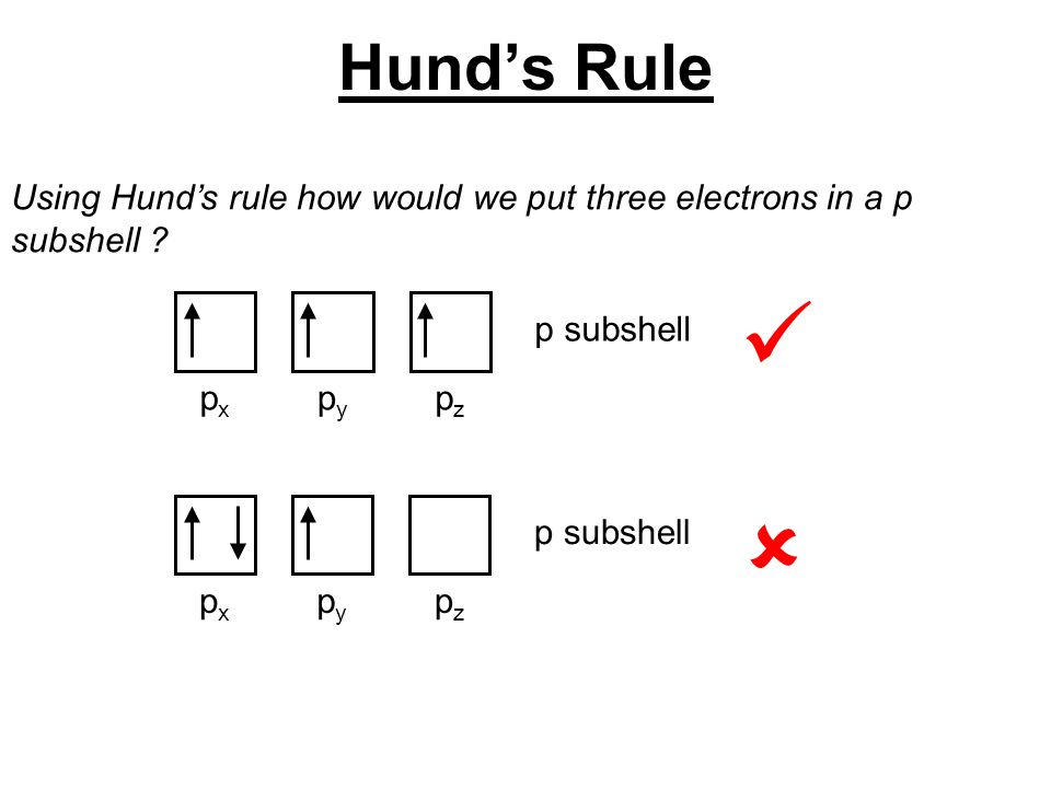 Using Hund's rule how would we put three electrons in a p subshell ? pxpx pzpz pypy p subshell pxpx pzpz pypy p subshell  Hund's Rule