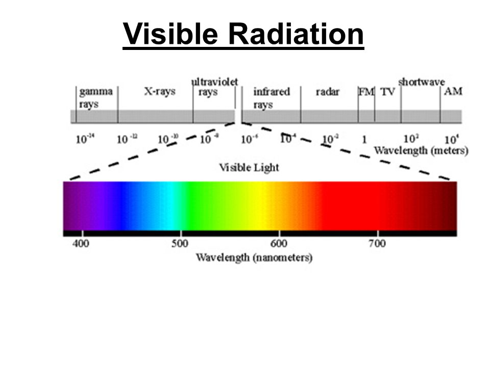 Energy Levels Emission from which of the following energy level diagrams would produce the spectrum shown to the left.