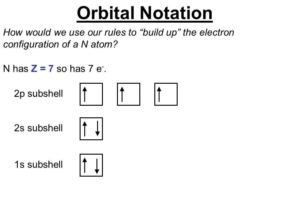 """2s subshell1s subshell How would we use our rules to """"build up"""" the electron configuration of a N atom? N has Z = 7 so has 7 e -. 2p subshell Orbital"""