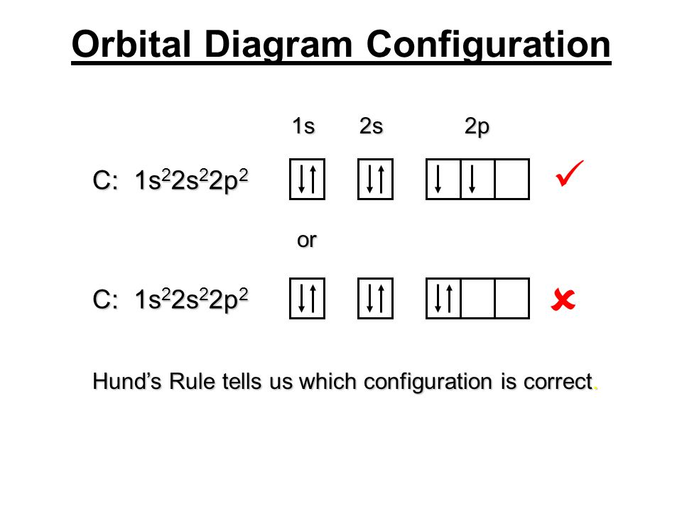 Orbital Diagram Configuration 1s 2s 2p or C: 1s 2 2s 2 2p 2 Hund's Rule tells us which configuration is correct. 