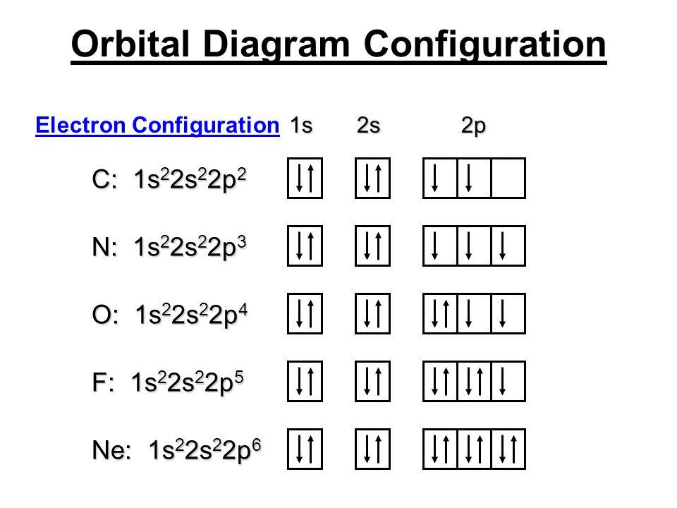 Orbital Diagram Configuration 1s 2s 2p C: 1s 2 2s 2 2p 2 N: 1s 2 2s 2 2p 3 O: 1s 2 2s 2 2p 4 F: 1s 2 2s 2 2p 5 Ne: 1s 2 2s 2 2p 6 Electron Configurati