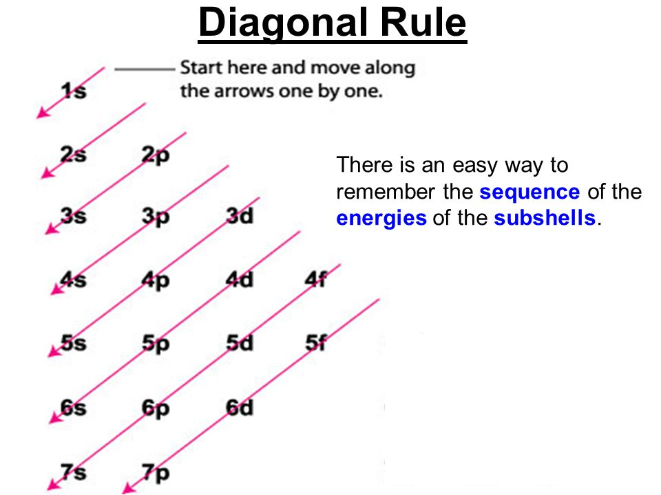 There is an easy way to remember the sequence of the energies of the subshells. Diagonal Rule
