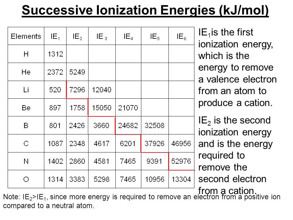 Successive Ionization Energies (kJ/mol) IE 1 is the first ionization energy, which is the energy to remove a valence electron from an atom to produce