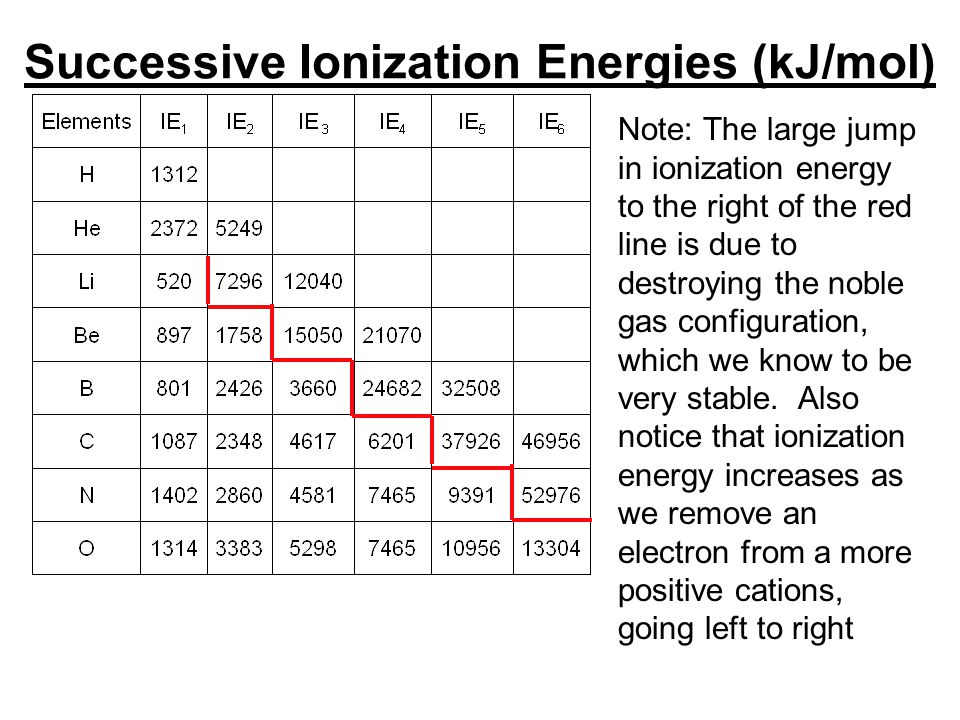 Successive Ionization Energies (kJ/mol) Note: The large jump in ionization energy to the right of the red line is due to destroying the noble gas conf