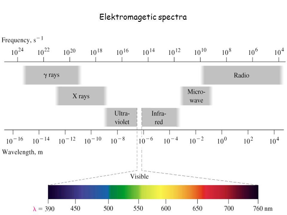 Elektromagetic spectra