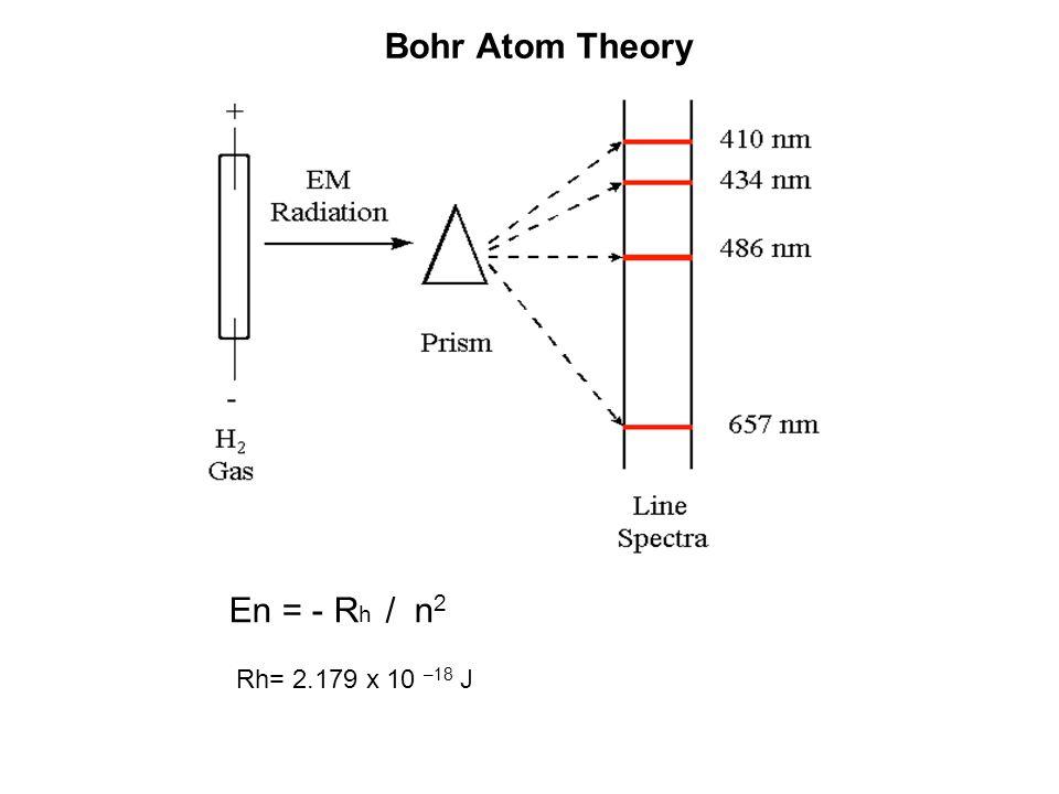 Bohr Atom Theory En = - R h / n 2 Rh= 2.179 x 10 –18 J