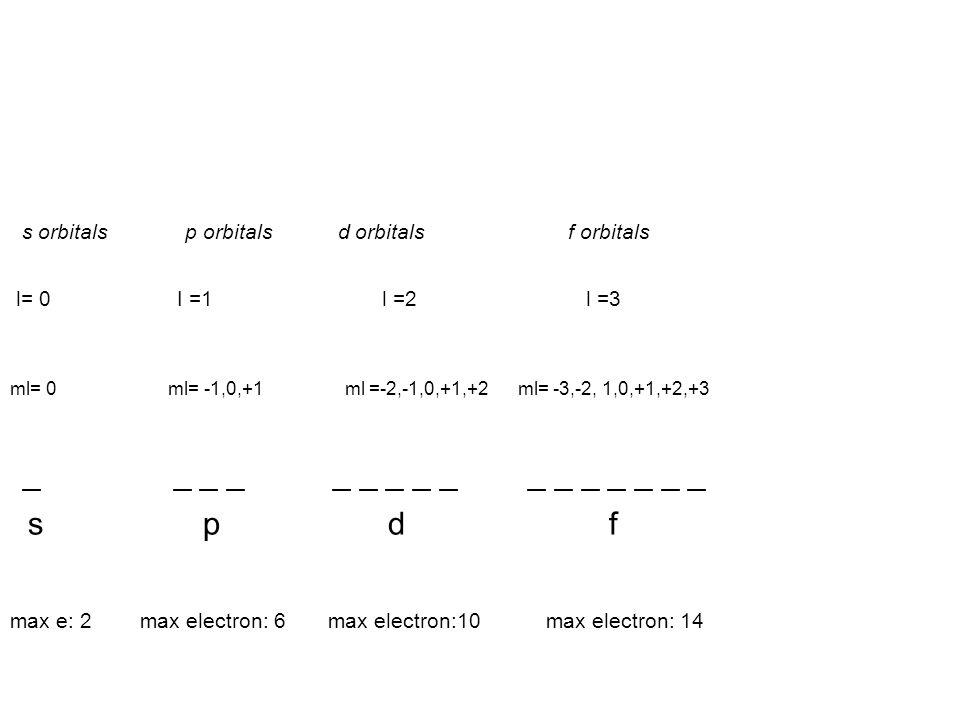 s orbitals p orbitals d orbitals f orbitals l= 0 I =1 l =2 l =3 ml= 0 ml= -1,0,+1 ml =-2,-1,0,+1,+2 ml= -3,-2, 1,0,+1,+2,+3 _ _ _ _ _ _ _ _ _ _ _ _ _ _ _ _ s p d f max e: 2 max electron: 6 max electron:10 max electron: 14