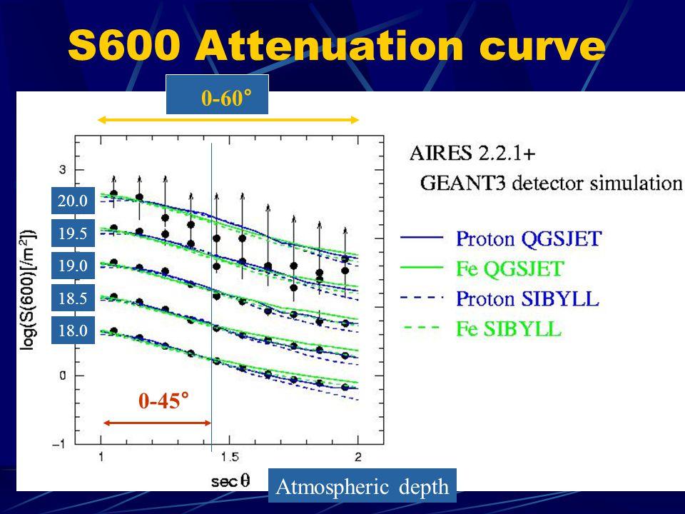 S600 Attenuation curve 0-45° 0-60° Atmospheric depth 20.0 19.5 19.0 18.5 18.0