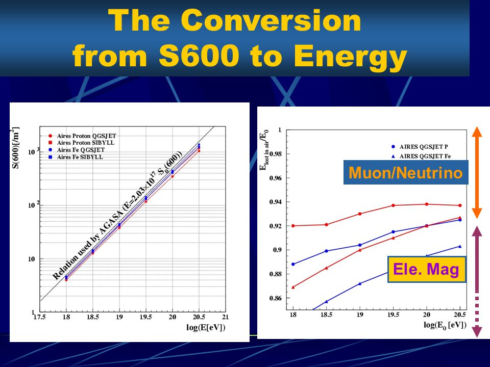 The Conversion from S600 to Energy Muon/Neutrino Ele. Mag