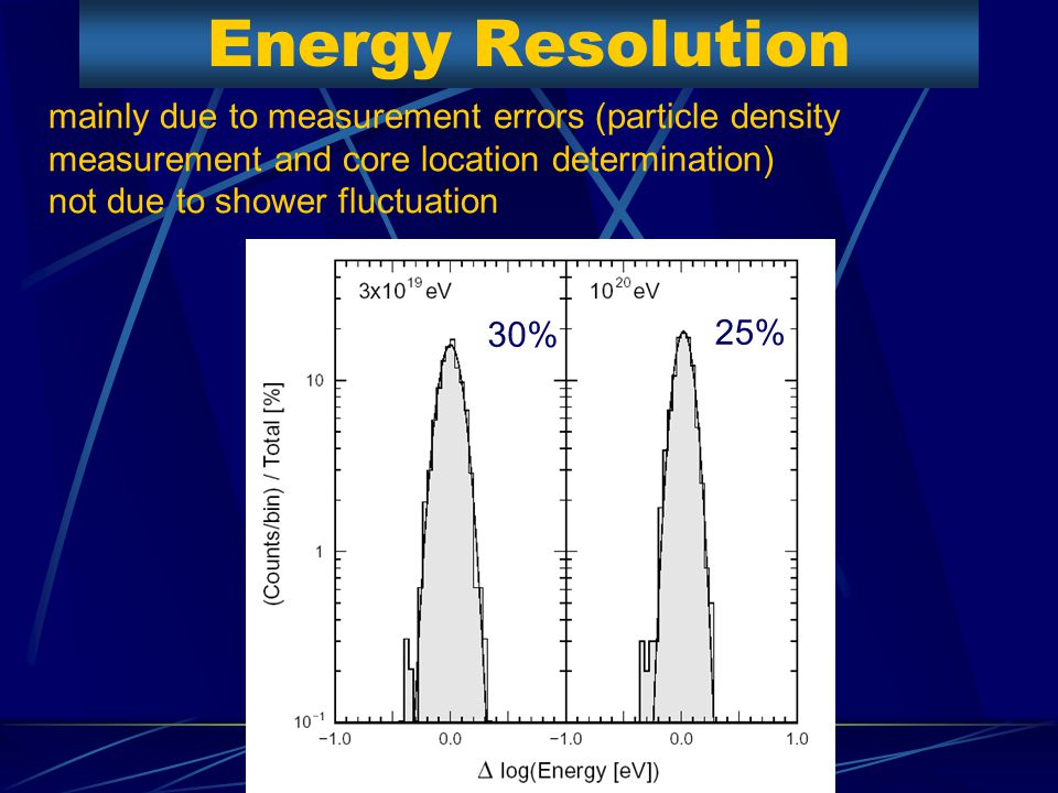 Energy Resolution 30% 25% mainly due to measurement errors (particle density measurement and core location determination) not due to shower fluctuation