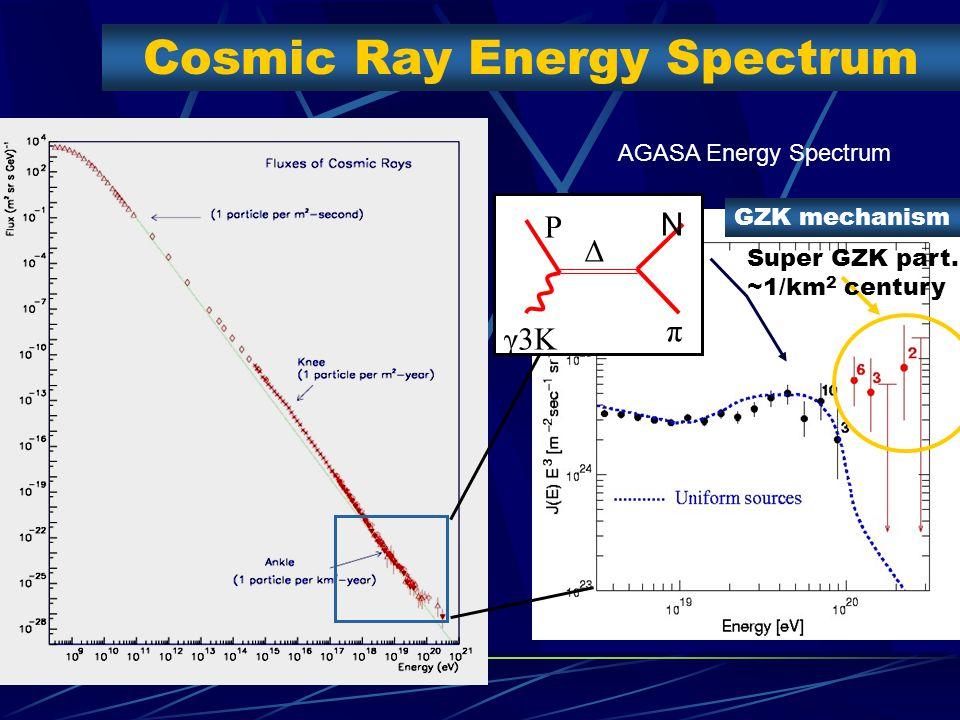 Cosmic Ray Energy Spectrum P γ3K Δ N π GZK mechanism AGASA Energy Spectrum Super GZK part.