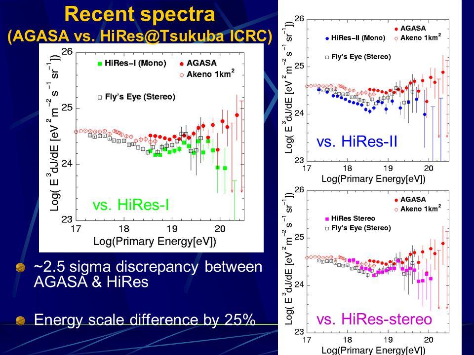 Recent spectra (AGASA vs.