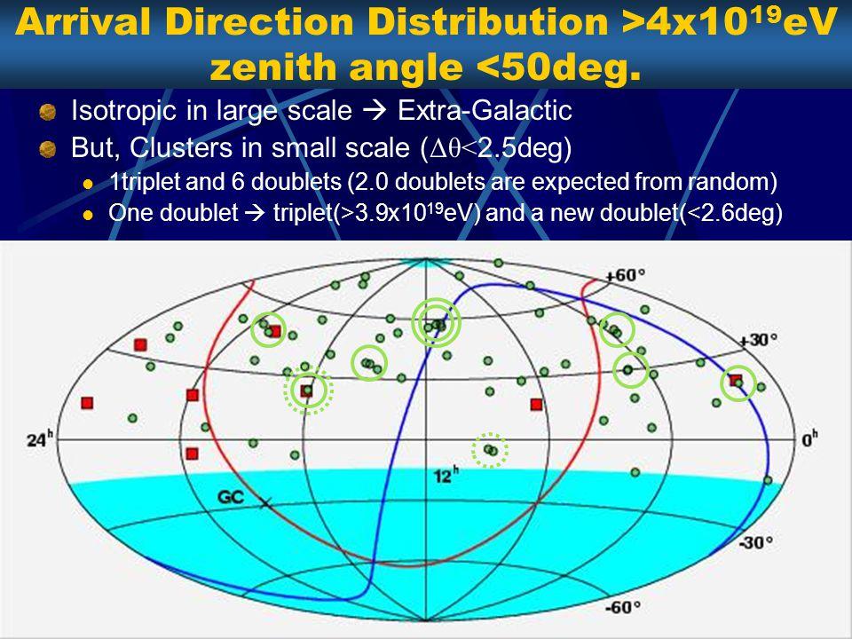 Arrival Direction Distribution >4x10 19 eV zenith angle <50deg.