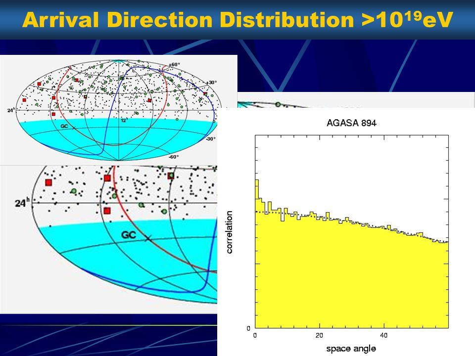 Arrival Direction Distribution >10 19 eV