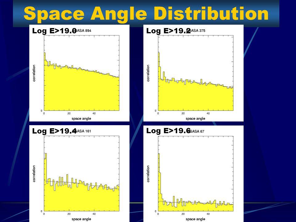 Space Angle Distribution Log E>19.6 Log E>19.4 Log E>19.2Log E>19.0