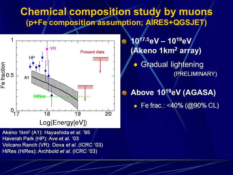 Akeno 1km 2 (A1): Hayashida et al. '95 Haverah Park (HP): Ave et al.