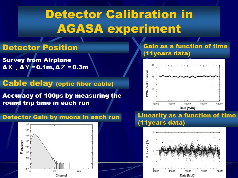Detector Calibration in AGASA experiment Detector Gain by muons in each run Cable delay (optic fiber cable) Gain as a function of time (11years data) Accuracy of 100ps by measuring the round trip time in each run Detector Position Survey from Airplane Δ X, Δ Y= 0.1m, Δ Z= 0.3m Linearity as a function of time (11years data)