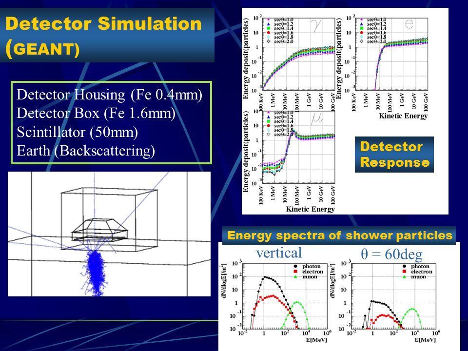 Energy Spectrum by AGASA (θ<45) 11 obs. / 1.8 exp. 4.2σ 5.1 x 10 16 m 2 s sr