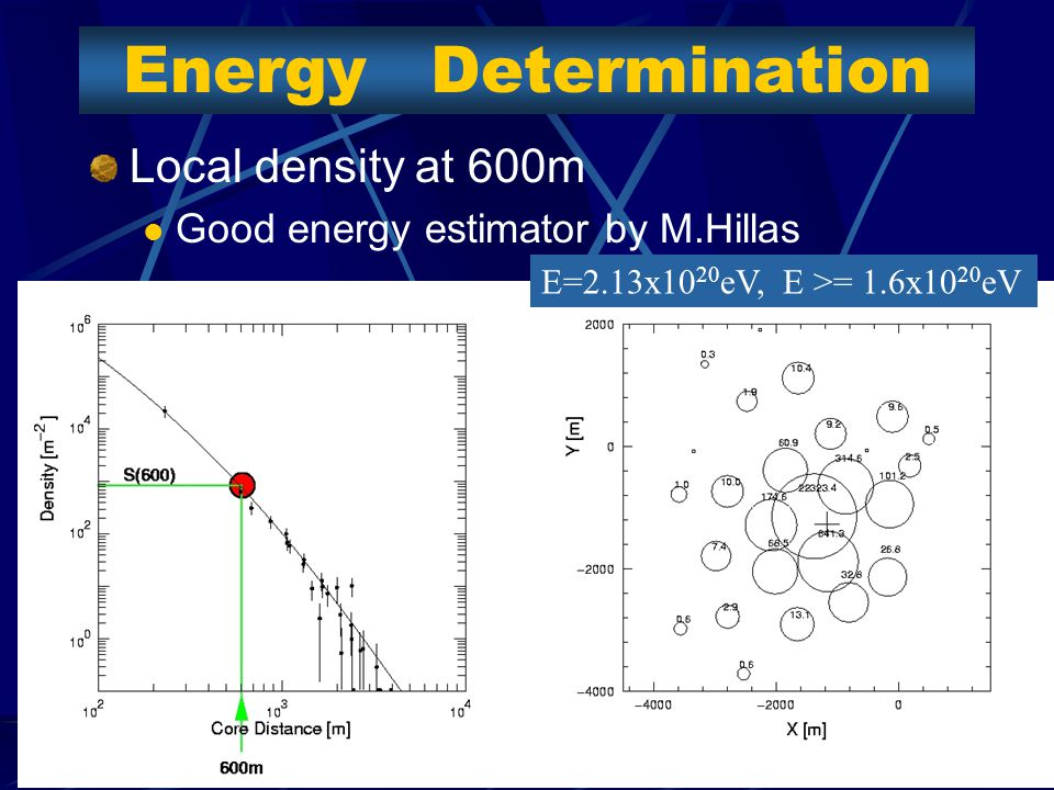 Third Highest event 97/03/30 150EeV 40 detecters were hit