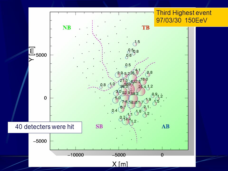 The Highest Energy Event (2.46 x10 20 eV, E>1.6x10 20 eV) on 10 May 2001