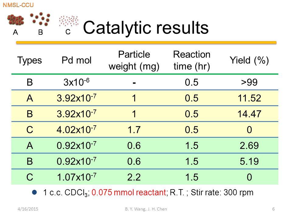 Catalytic results 4/16/2015B. Y. Wang, J. H.