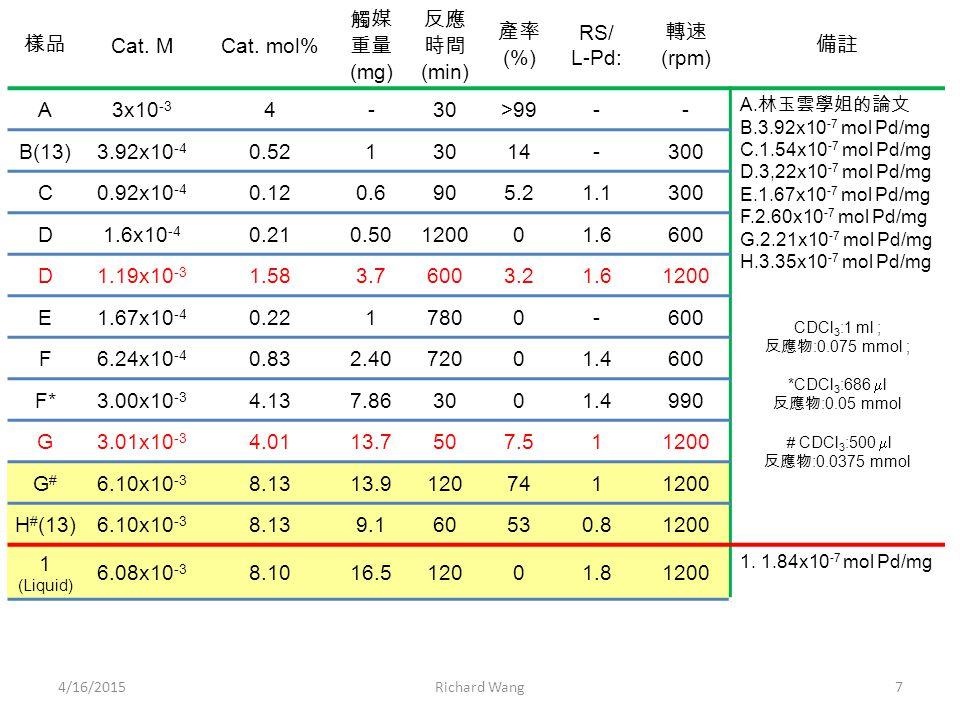 4/16/2015B. Y. Wang, J. H. Chen8 L L+L-Pd L+L-Pd+thiol L-Pd 8.2 8.6 507-Pd 毒化實驗