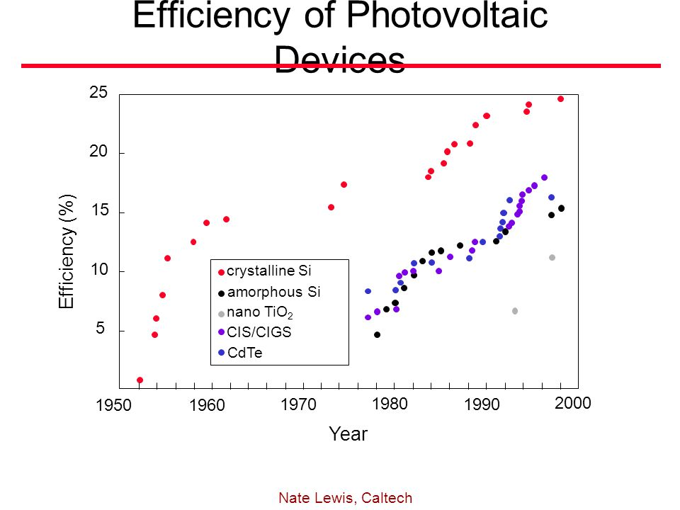 19501960 1970 1980 1990 2000 5 10 15 20 25 Efficiency (%) Year crystalline Si amorphous Si nano TiO 2 CIS/CIGS CdTe Efficiency of Photovoltaic Devices Nate Lewis, Caltech