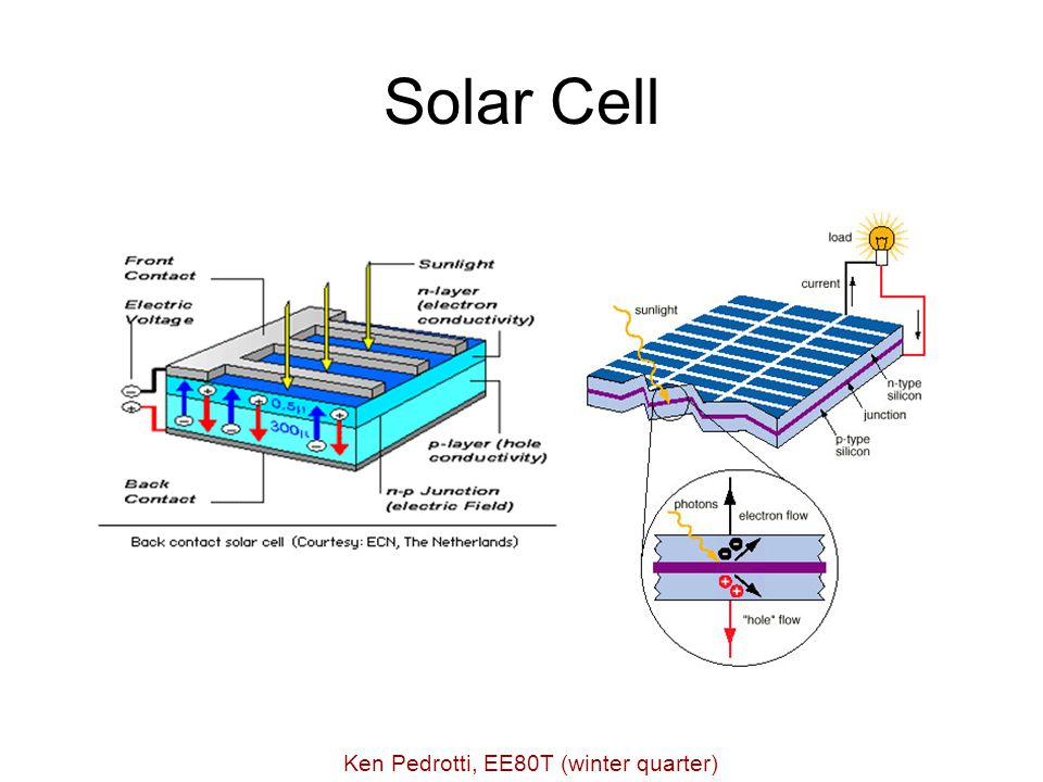 Solar Cell Ken Pedrotti, EE80T (winter quarter)