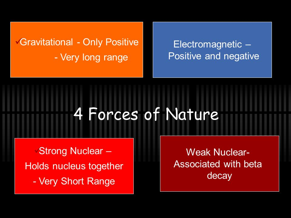 4 Forces of Nature Gravitational - Only Positive - Very long range Weak Nuclear- Associated with beta decay Strong Nuclear – Holds nucleus together - Very Short Range Electromagnetic – Positive and negative