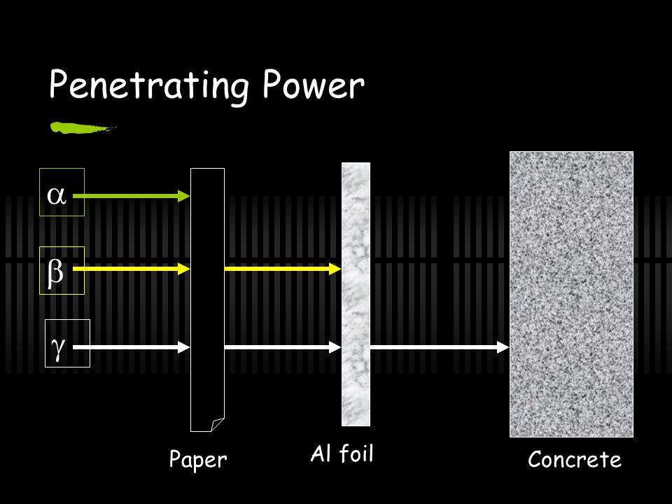 Penetrating Power  Paper Al foil Concrete