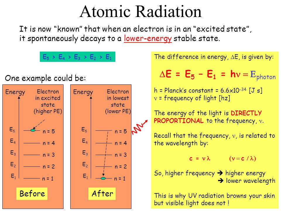 Atomic Radiation The difference in energy,  E, is given by:  E = E 5 – E 1 = h  photon h = Planck's constant = 6.6x10 -34 [J s] = frequency of l