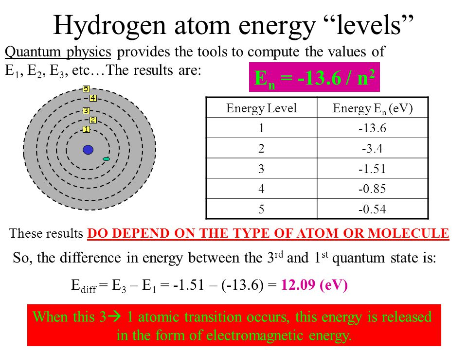 Hydrogen atom energy levels Quantum physics provides the tools to compute the values of E 1, E 2, E 3, etc…The results are: E n = -13.6 / n 2 Energy LevelEnergy E n (eV) 1-13.6 2-3.4 3-1.51 4-0.85 5-0.54 So, the difference in energy between the 3 rd and 1 st quantum state is: E diff = E 3 – E 1 = -1.51 – (-13.6) = 12.09 (eV) When this 3  1 atomic transition occurs, this energy is released in the form of electromagnetic energy.