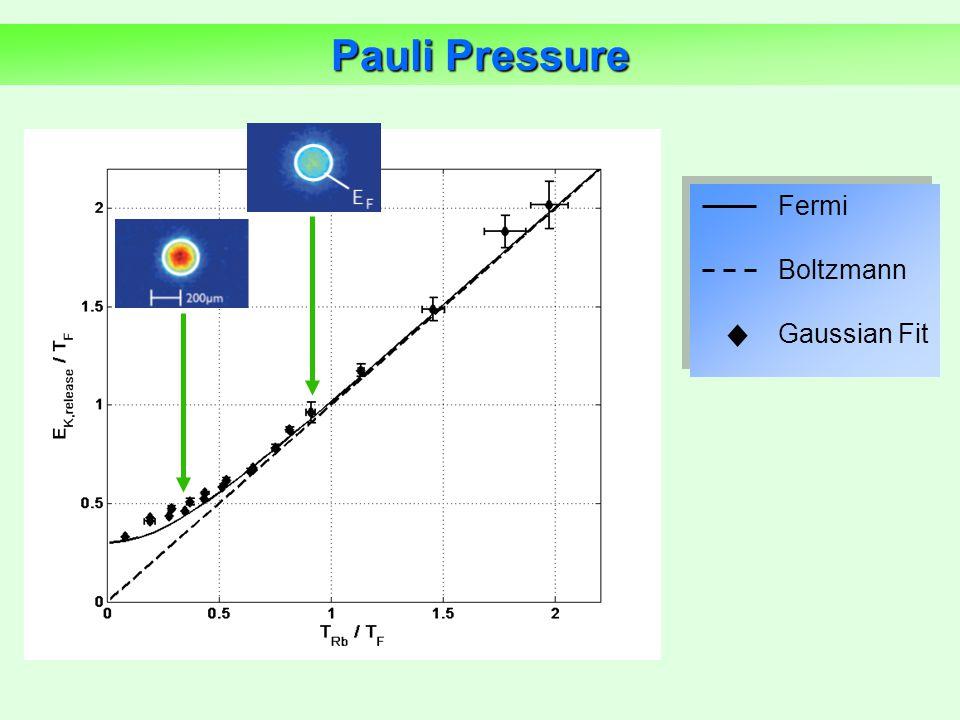 Fermi Boltzmann Gaussian Fit Pauli Pressure