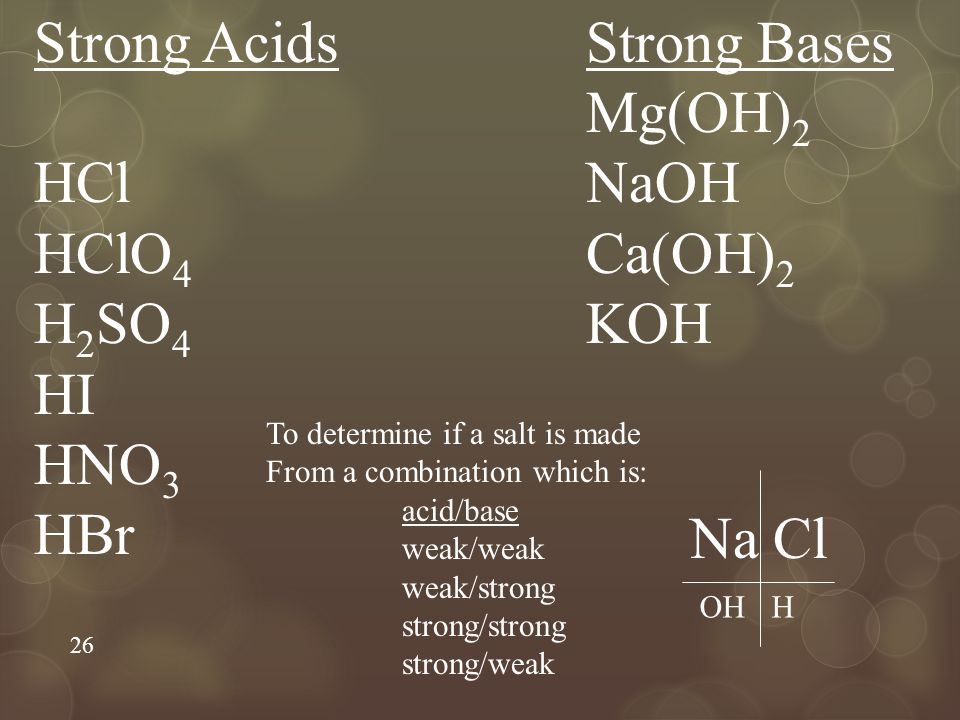 26 Strong Acids HCl HClO 4 H 2 SO 4 HI HNO 3 HBr Strong Bases Mg(OH) 2 NaOH Ca(OH) 2 KOH Na Cl OHH To determine if a salt is made From a combination which is: acid/base weak/weak weak/strong strong/strong strong/weak