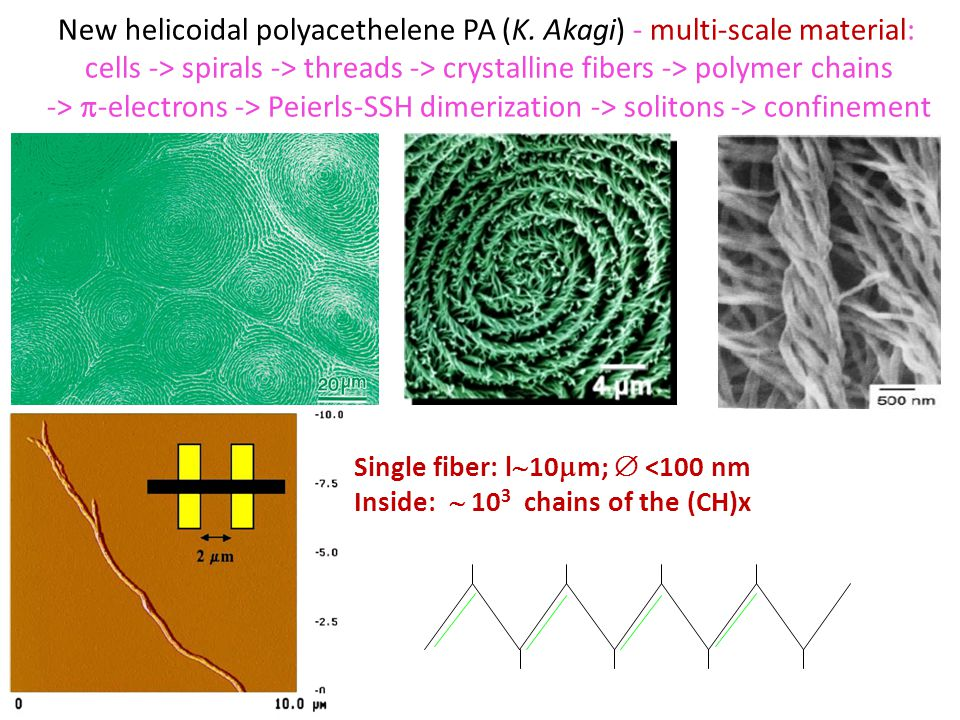 Single fiber: l  10  m;  <100 nm Inside:  10 3 chains of the (CH)x New helicoidal polyacethelene PA (K.