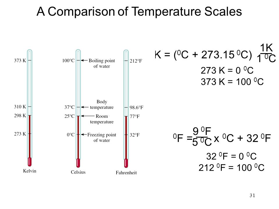 31 K = ( 0 C + 273.15 0 C) 0 F = x 0 C + 32 0 F 9 0 F 5 0 C 273 K = 0 0 C 373 K = 100 0 C 32 0 F = 0 0 C 212 0 F = 100 0 C A Comparison of Temperature