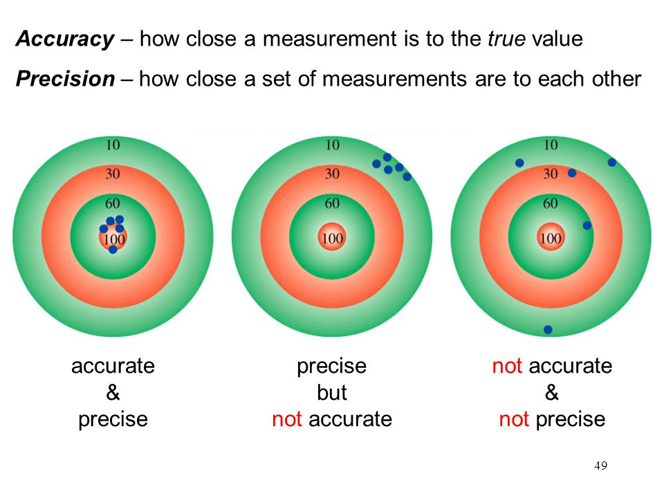 49 Accuracy – how close a measurement is to the true value Precision – how close a set of measurements are to each other accurate & precise but not ac