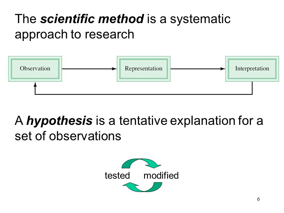 6 The scientific method is a systematic approach to research A hypothesis is a tentative explanation for a set of observations tested modified
