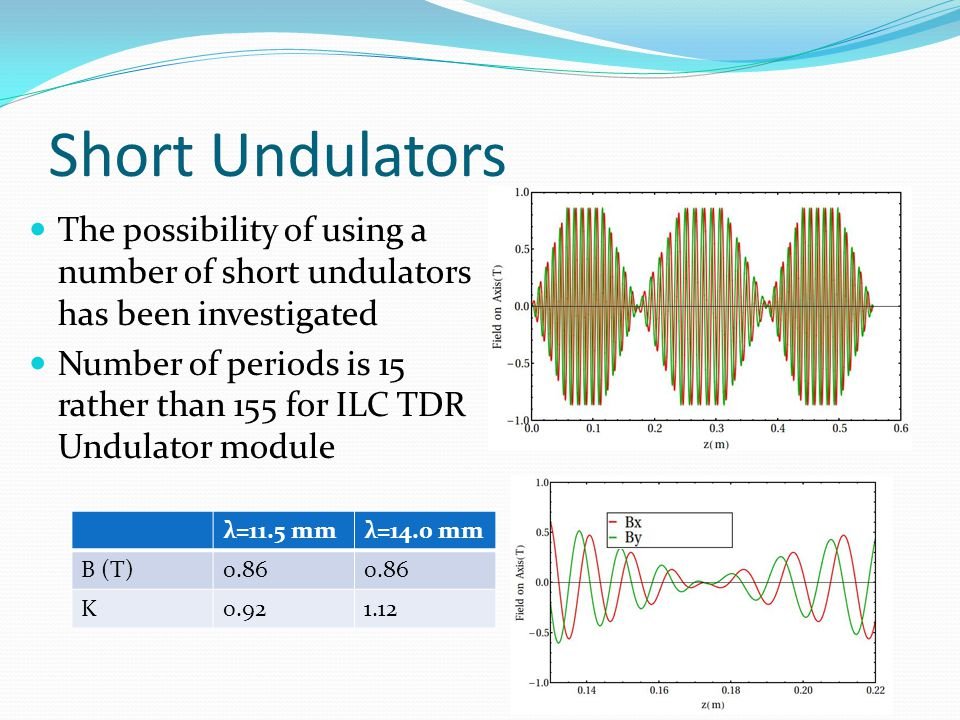 Short Undulators λ=11.5 mmλ=14.0 mm B (T)0.86 K0.921.12 The possibility of using a number of short undulators has been investigated Number of periods