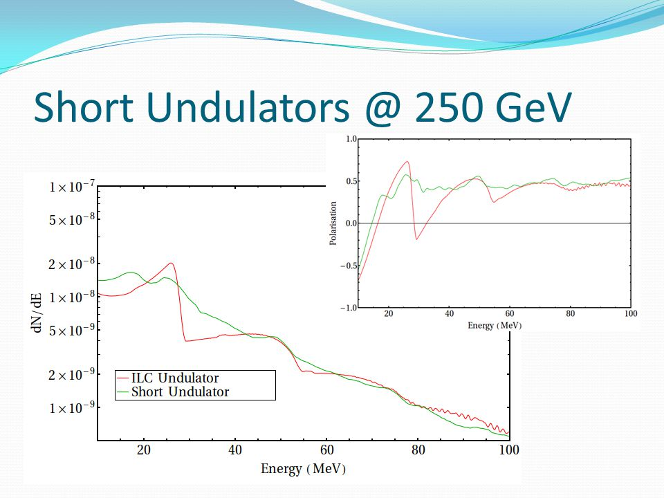 Short Undulators @ 250 GeV