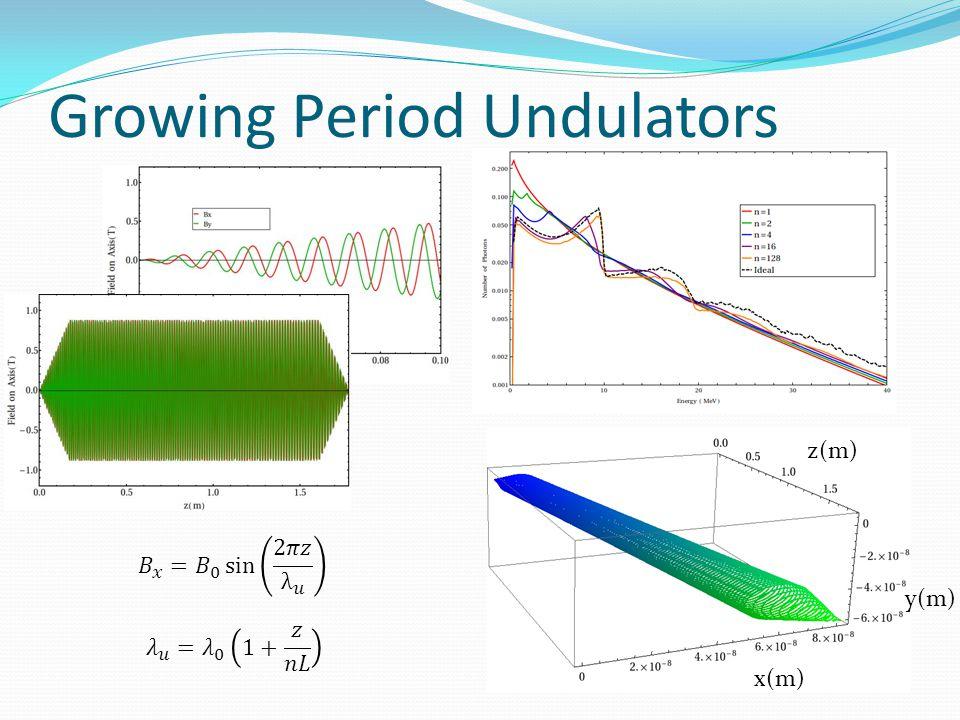 Growing Period Undulators z(m) x(m) y(m)