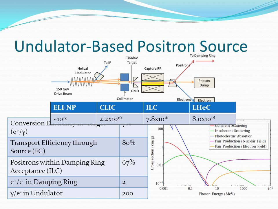 Undulator-Based Positron Source Conversion Efficiency in Target (e + /γ) 7% Transport Efficiency through Source (FC) 80% Positrons within Damping Ring Acceptance (ILC) 67% e + /e - in Damping Ring2 γ/e - in Undulator200 ELI-NPCLICILCLHeC ~10 13 2.2x10 16 7.8x10 16 8.0x10 18