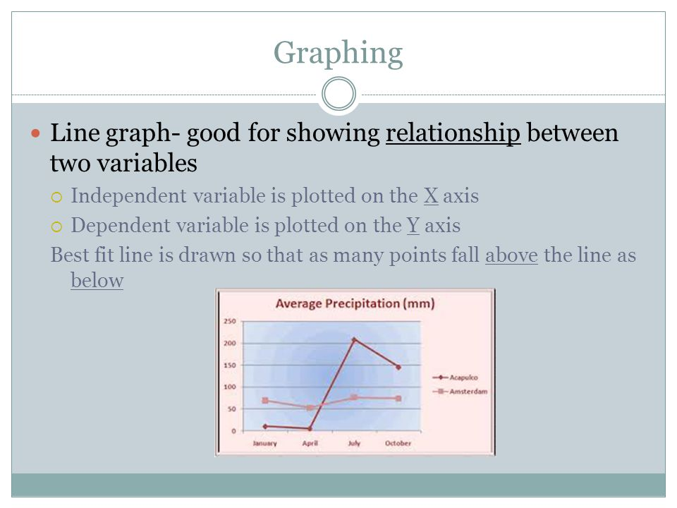 Graphing Line graph- good for showing relationship between two variables  Independent variable is plotted on the X axis  Dependent variable is plott
